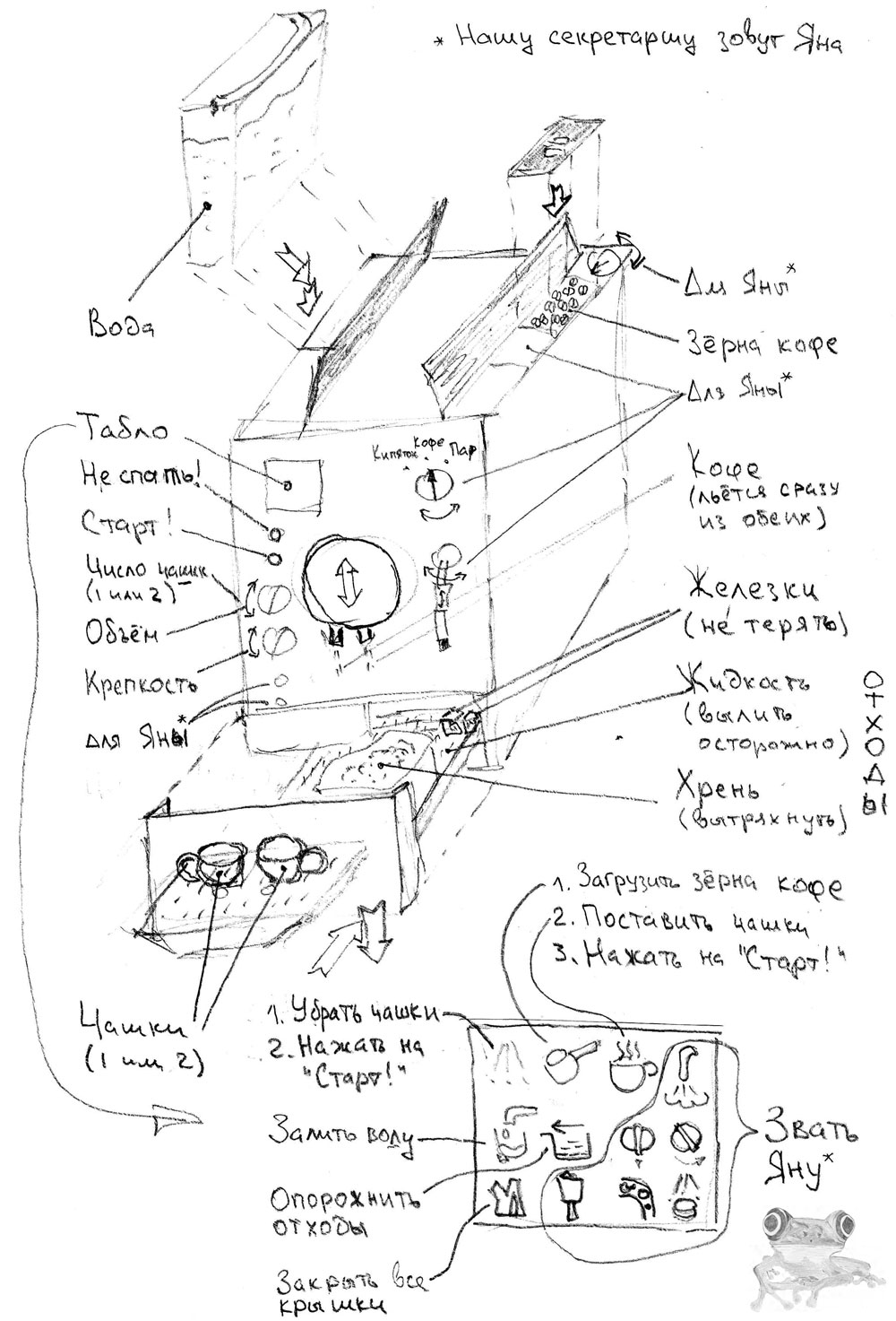 Анатомия кофемашины