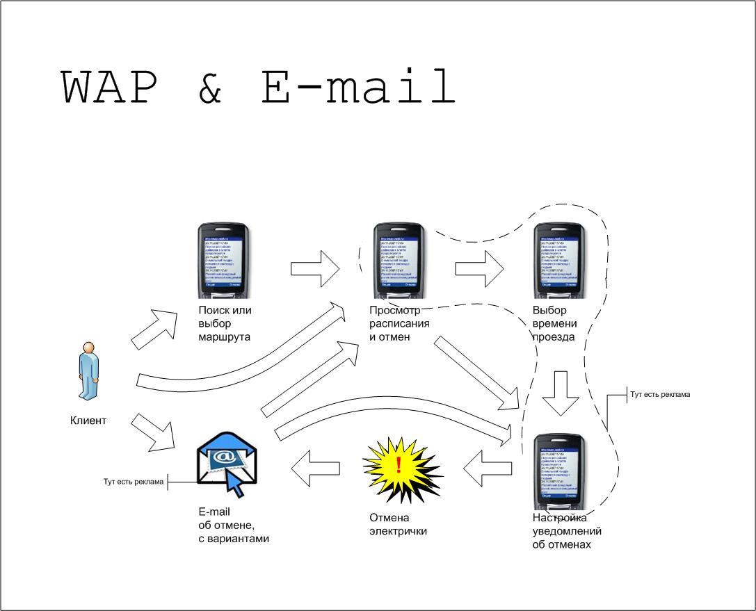 WAP & E-mail