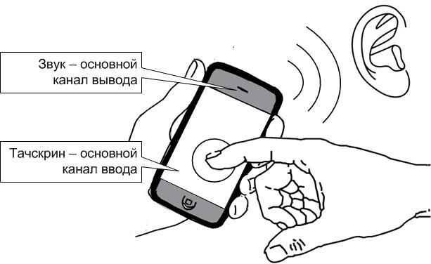 Звук – основной канал вывода. Тачскрин – основной канал ввода.